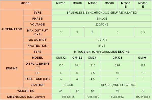 Γεννήτριες Mistubishi 2-8 KVA | Γονίδης γεννήτριες, ενοικίασης ηλεκτροπαραγωγών ζευγών | Gonidis generators